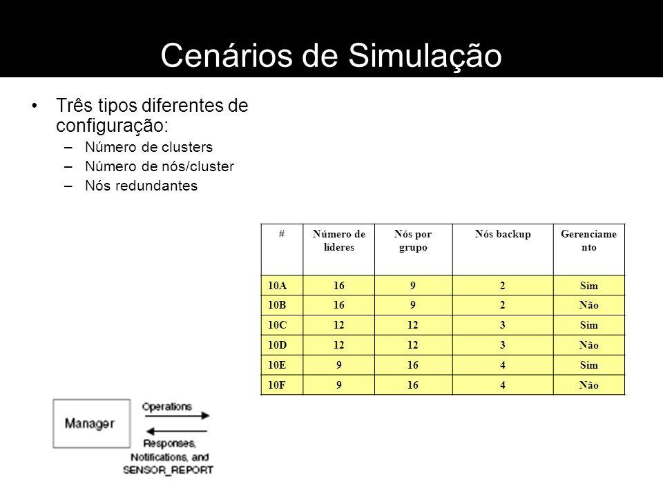 Cenários de Simulação Três tipos diferentes de configuração: