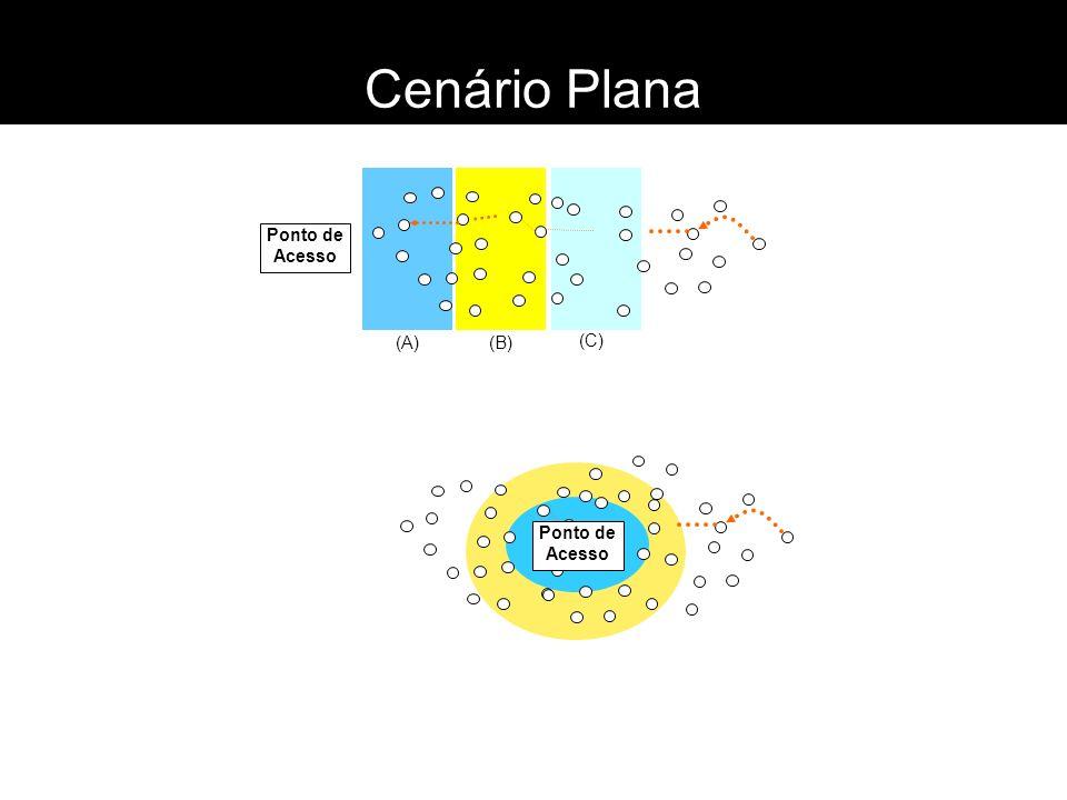 Cenário Plana (A) (B) (C) Ponto de Acesso Ponto de Acesso