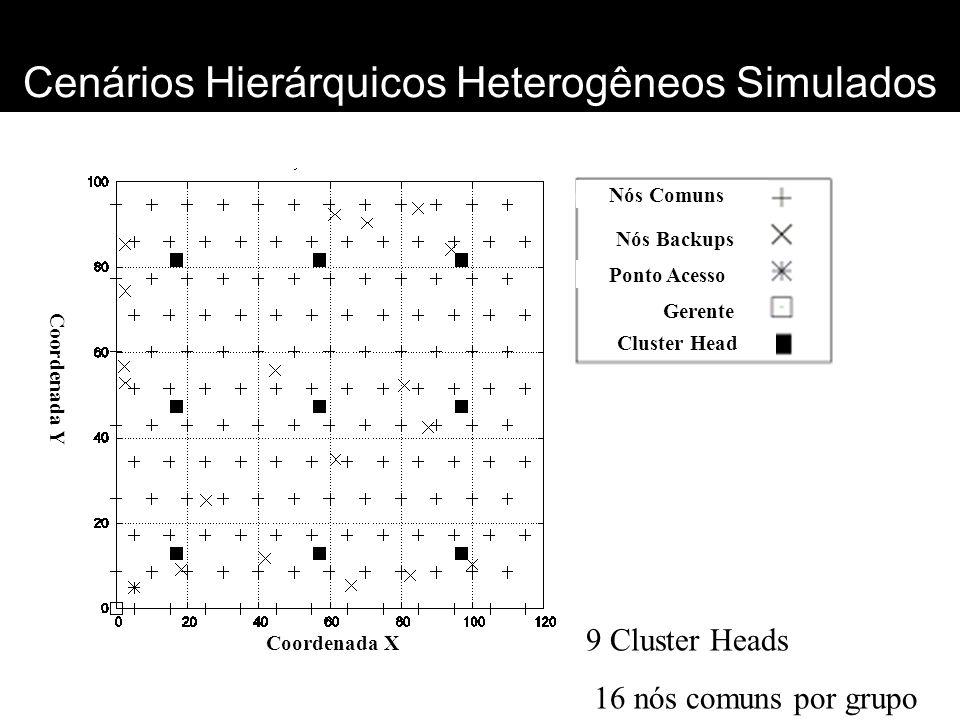 Cenários Hierárquicos Heterogêneos Simulados