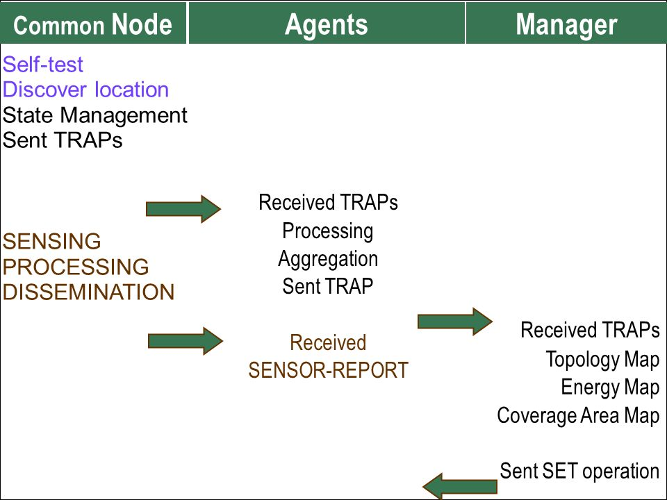 Agents Manager Common Node Received TRAPs Processing Aggregation