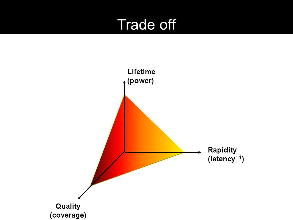 Trade off Lifetime (power) Rapidity (latency -1) Quality (coverage)