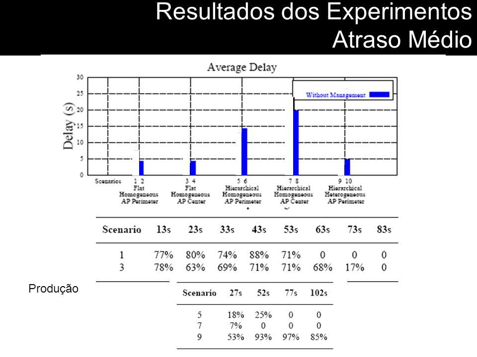 Resultados dos Experimentos Atraso Médio