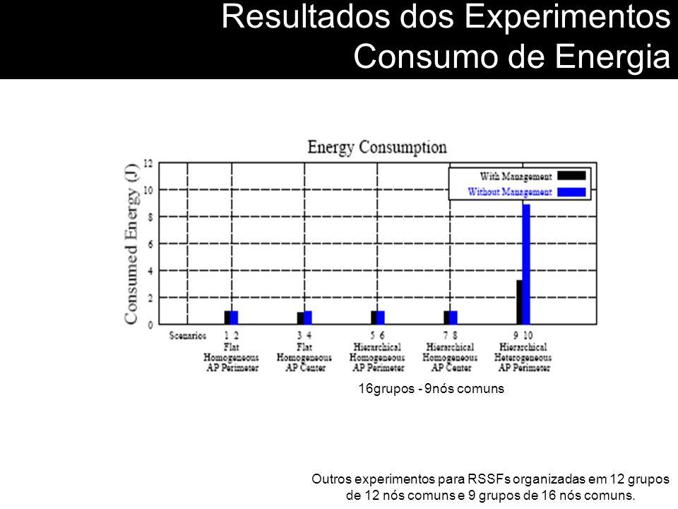 Resultados dos Experimentos Consumo de Energia