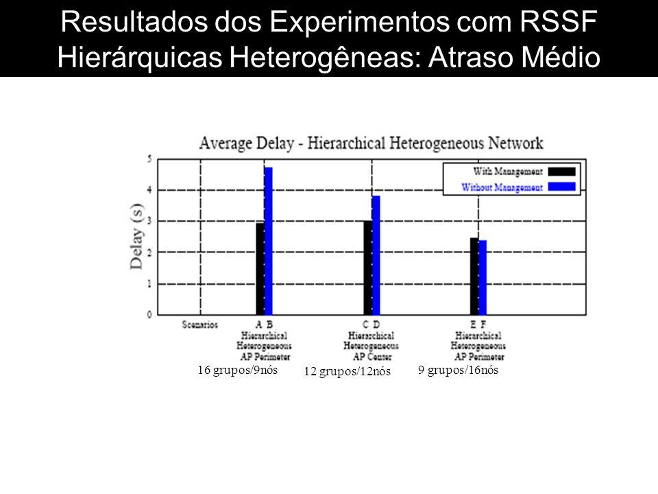 Resultados dos Experimentos com RSSF Hierárquicas Heterogêneas: Atraso Médio