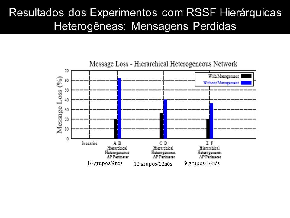 Resultados dos Experimentos com RSSF Hierárquicas Heterogêneas: Mensagens Perdidas