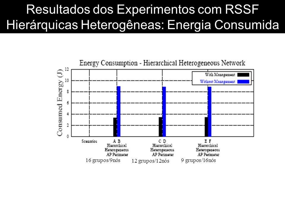 Resultados dos Experimentos com RSSF Hierárquicas Heterogêneas: Energia Consumida