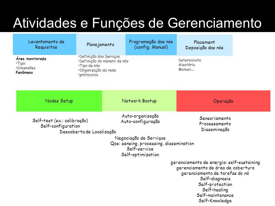Atividades e Funções de Gerenciamento