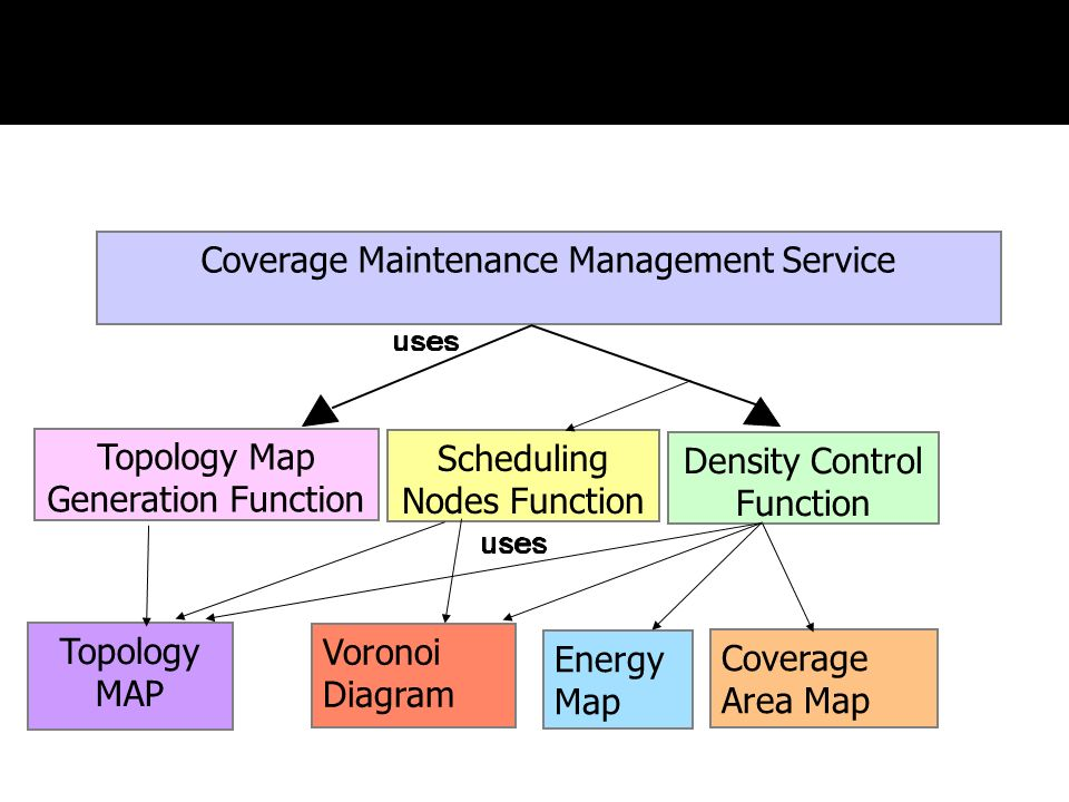 Coverage Maintenance Management Service