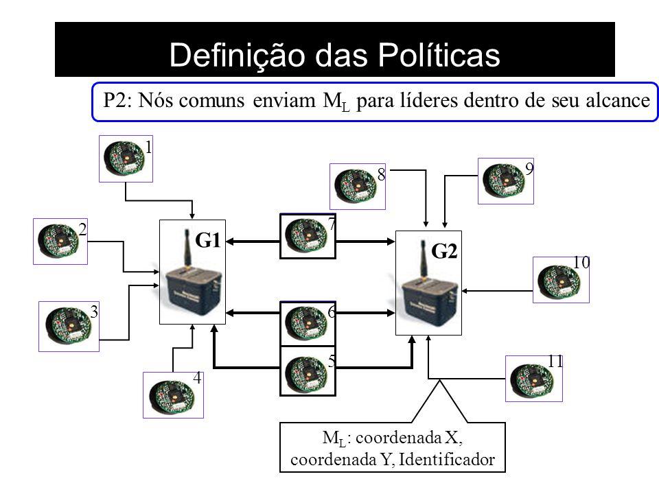 Definição das Políticas