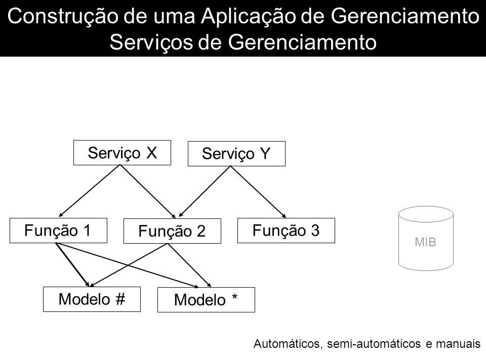 Construção de uma Aplicação de Gerenciamento Serviços de Gerenciamento