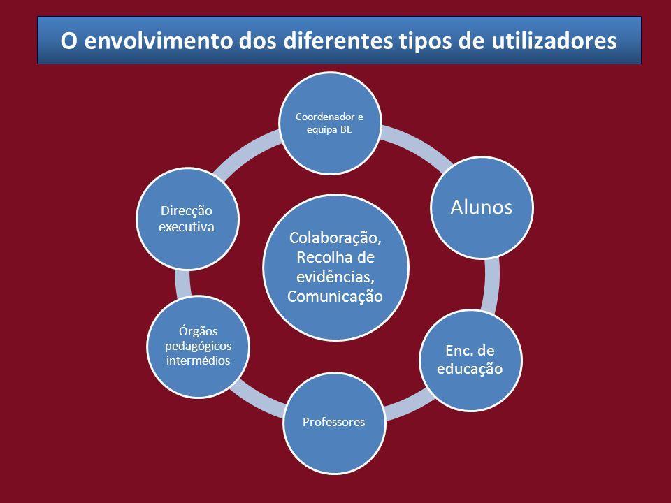 O envolvimento dos diferentes tipos de utilizadores