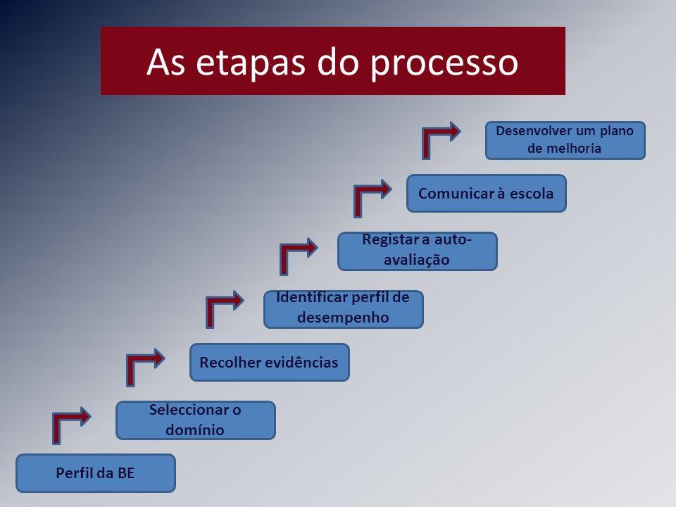 As etapas do processo Comunicar à escola Registar a auto-avaliação