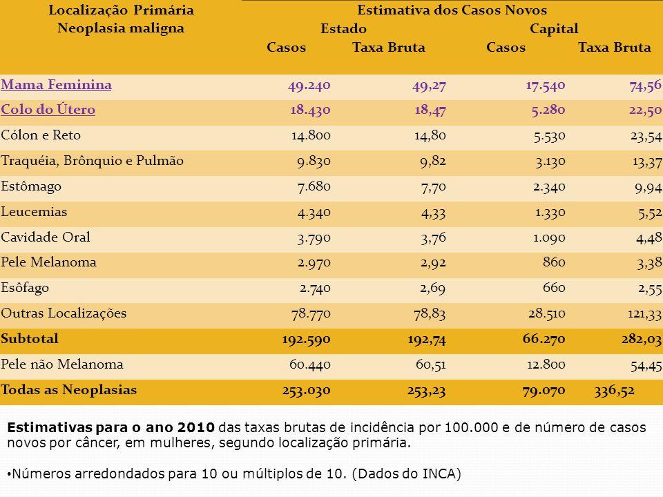 Localização Primária Neoplasia maligna Estimativa dos Casos Novos