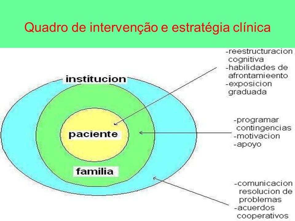 Quadro de intervenção e estratégia clínica