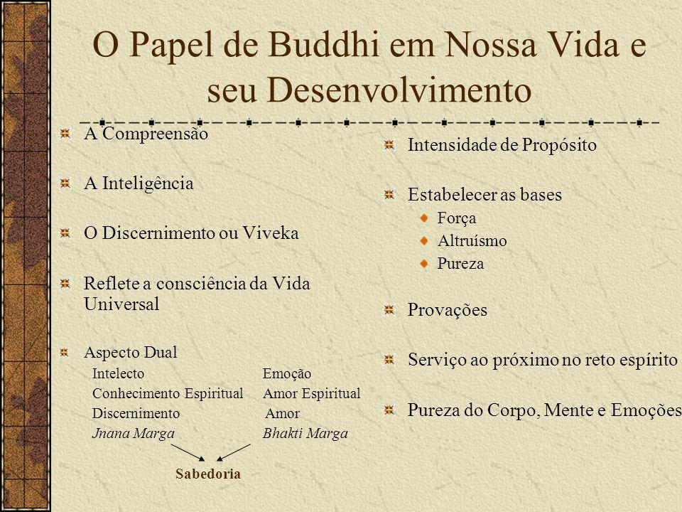 O Papel de Buddhi em Nossa Vida e seu Desenvolvimento