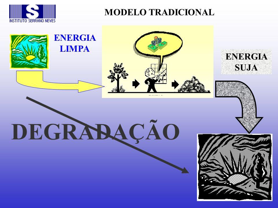 MODELO TRADICIONAL ENERGIA LIMPA ENERGIA SUJA DEGRADAÇÃO