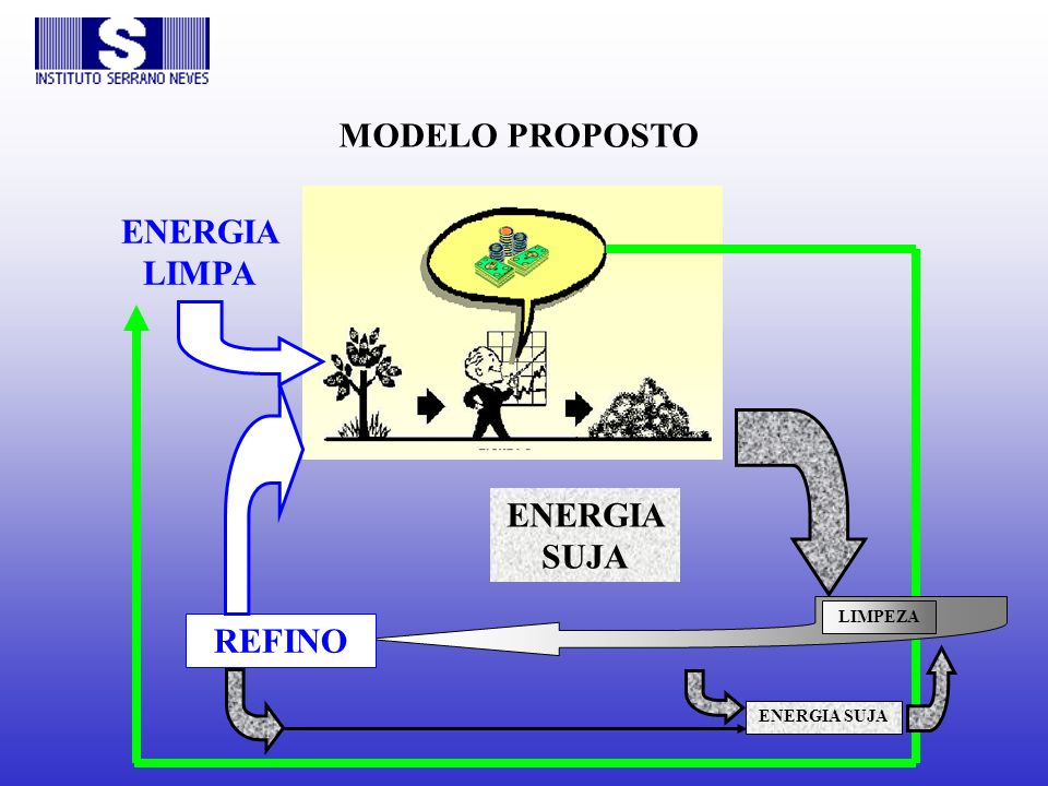 MODELO PROPOSTO ENERGIA LIMPA ENERGIA SUJA REFINO