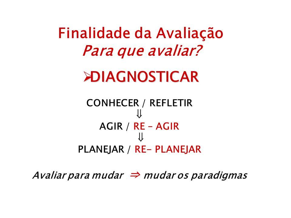Finalidade da Avaliação Para que avaliar DIAGNOSTICAR