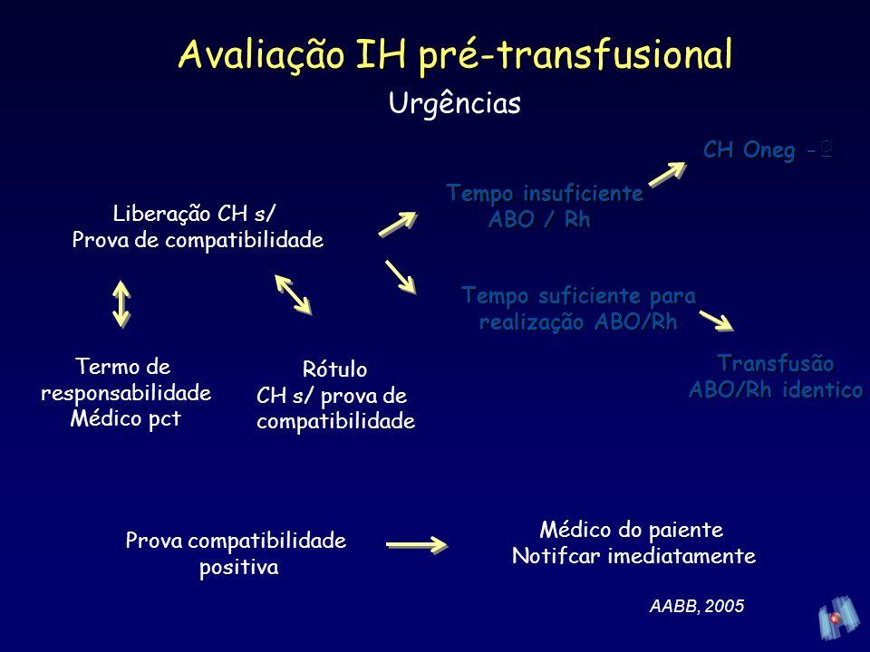 Avaliação IH pré-transfusional Urgências