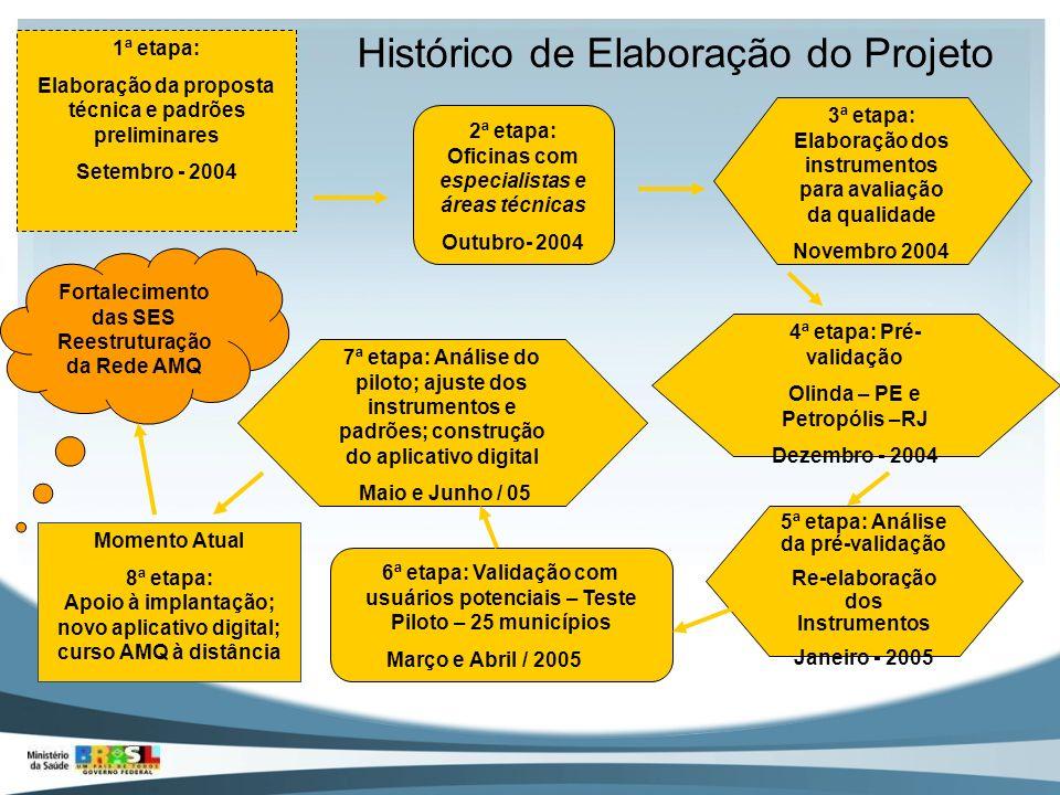 Histórico de Elaboração do Projeto