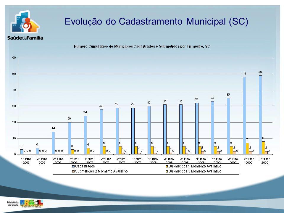 Evolução do Cadastramento Municipal (SC)