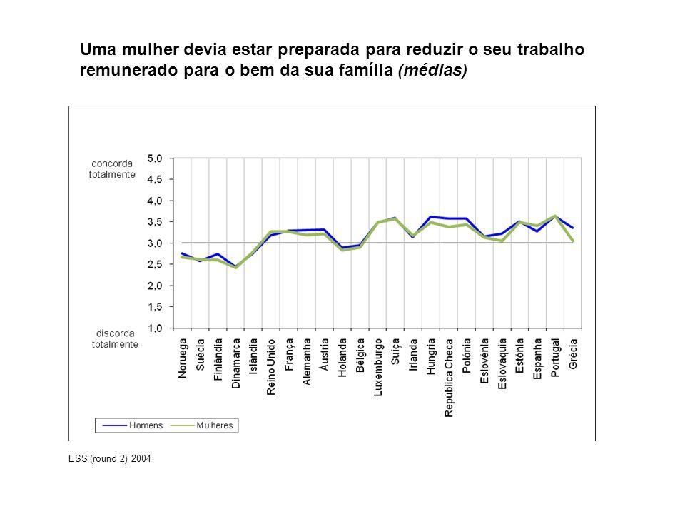 Uma mulher devia estar preparada para reduzir o seu trabalho remunerado para o bem da sua família (médias)
