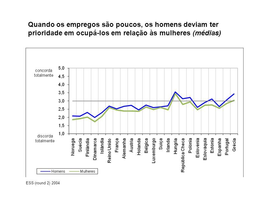Quando os empregos são poucos, os homens deviam ter prioridade em ocupá-los em relação às mulheres (médias)