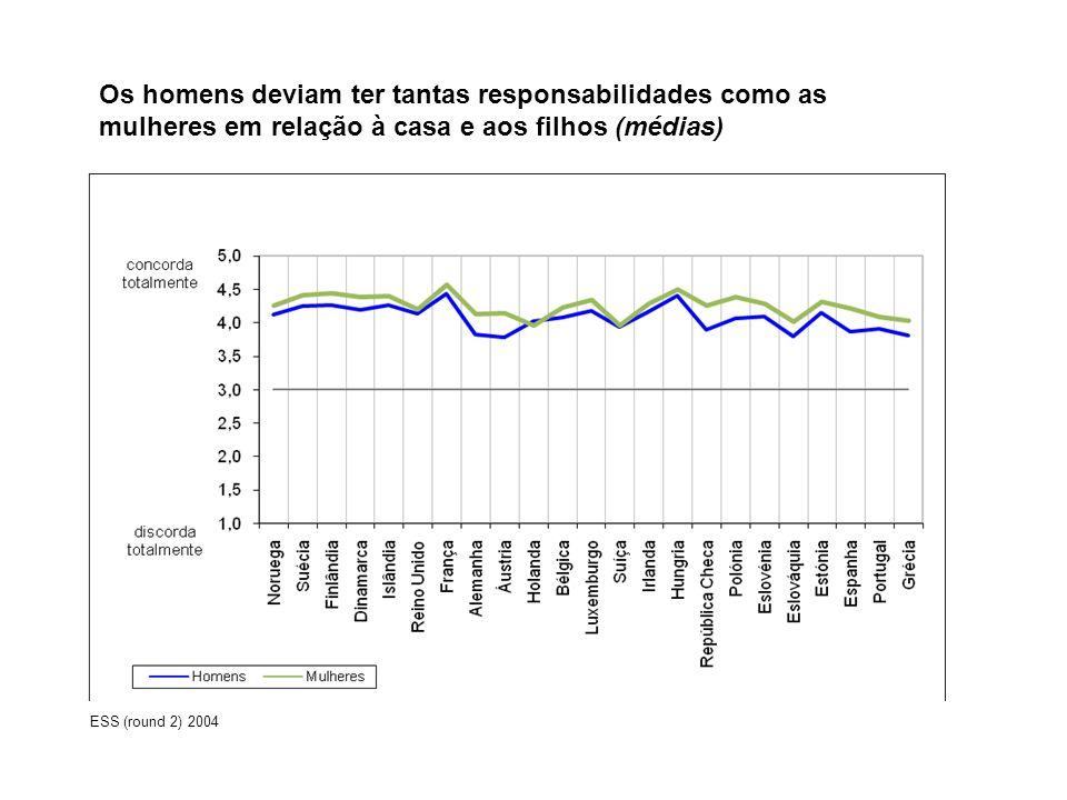 Os homens deviam ter tantas responsabilidades como as mulheres em relação à casa e aos filhos (médias)