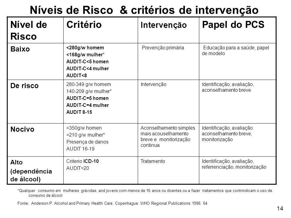 Níveis de Risco & critérios de intervenção