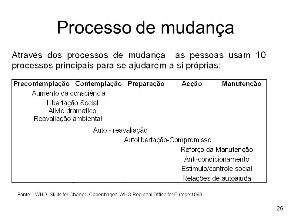 Processo de mudança Fonte: WHO. Skills for Change.