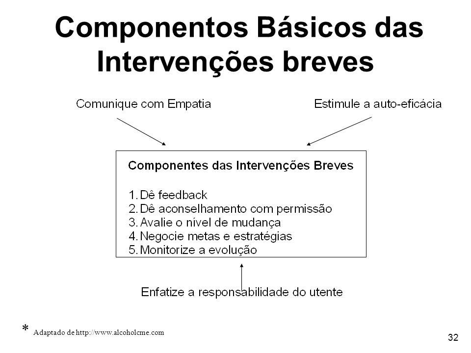 Componentos Básicos das Intervenções breves