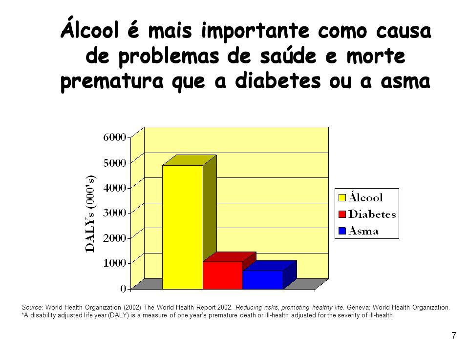 Álcool é mais importante como causa de problemas de saúde e morte prematura que a diabetes ou a asma