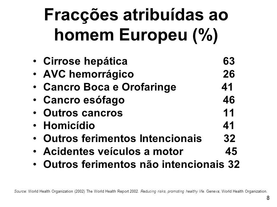 Fracções atribuídas ao homem Europeu (%)