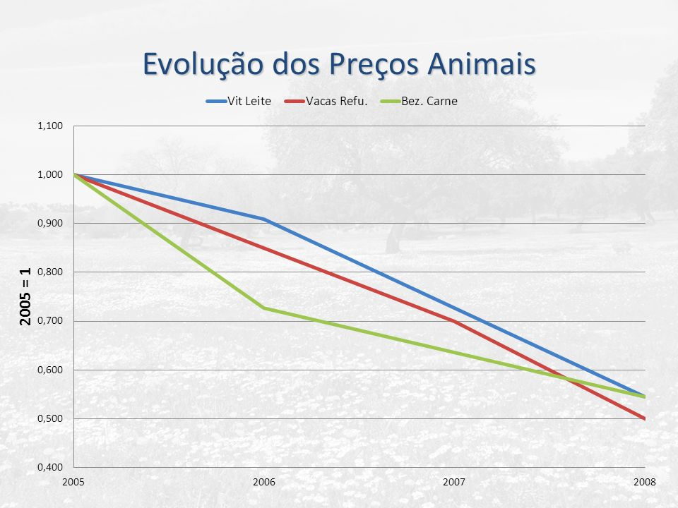 Evolução dos Preços Animais