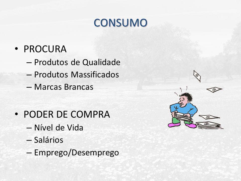 CONSUMO PROCURA PODER DE COMPRA Produtos de Qualidade