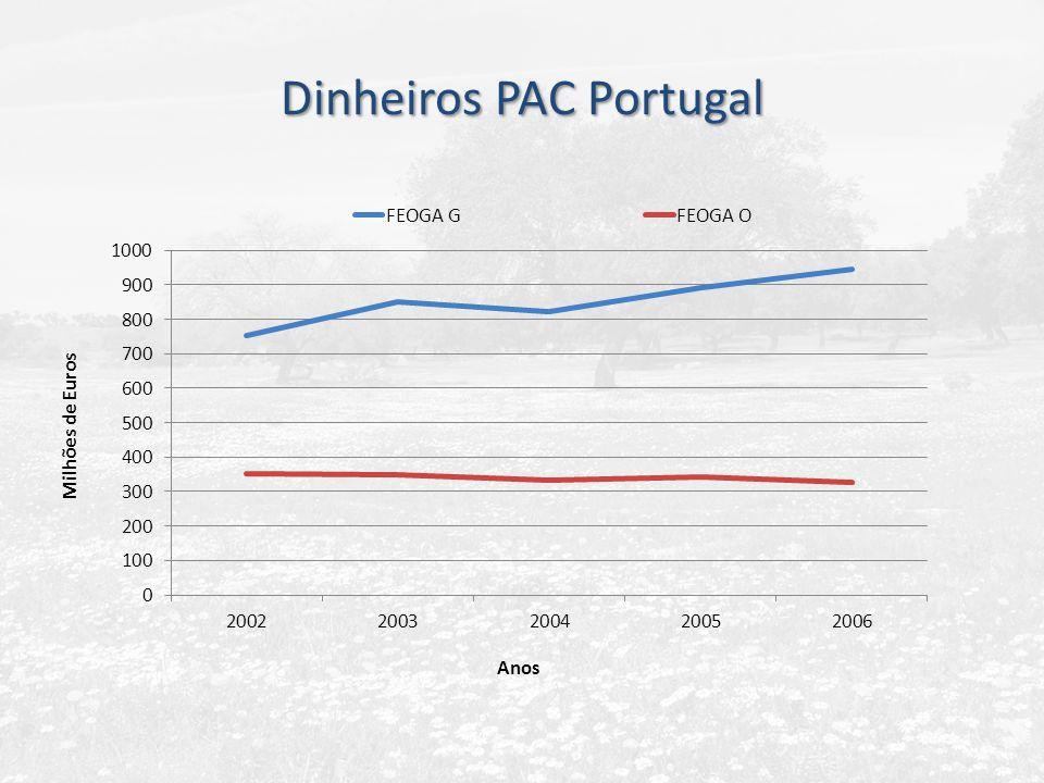 Dinheiros PAC Portugal