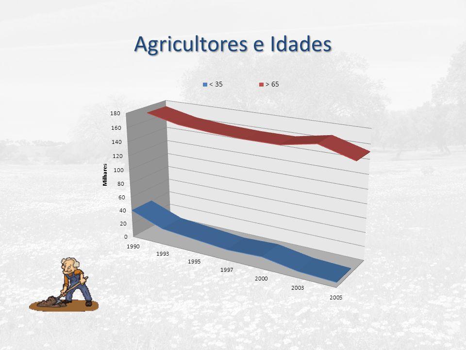 Agricultores e Idades