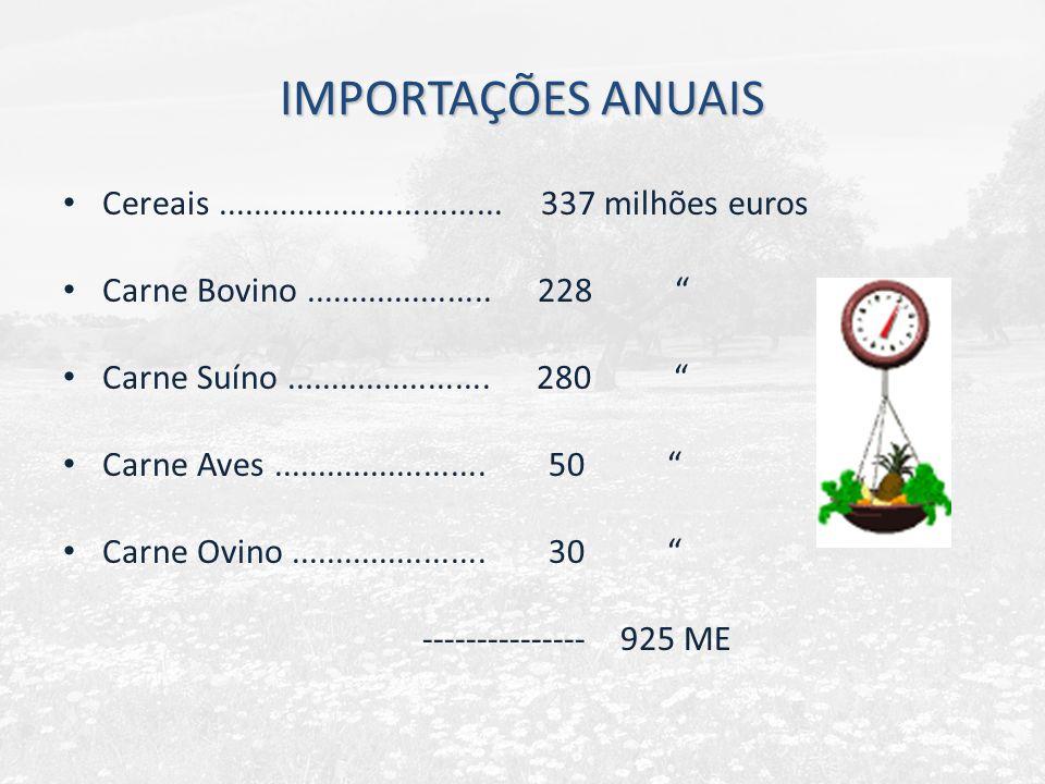 IMPORTAÇÕES ANUAIS Cereais ................................ 337 milhões euros. Carne Bovino ..................... 228