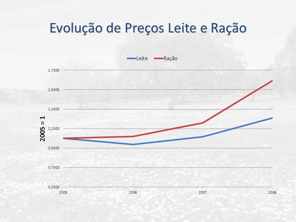Evolução de Preços Leite e Ração