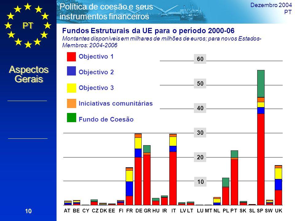 Fundos Estruturais da UE para o período 2000-06