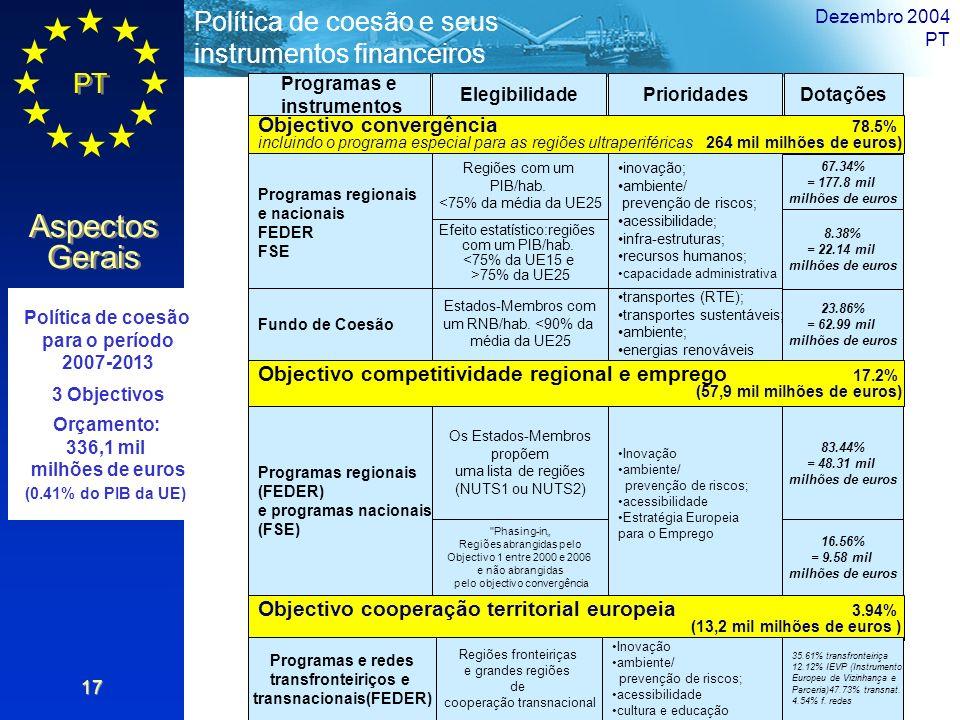 Programas e instrumentos transnacionais(FEDER)