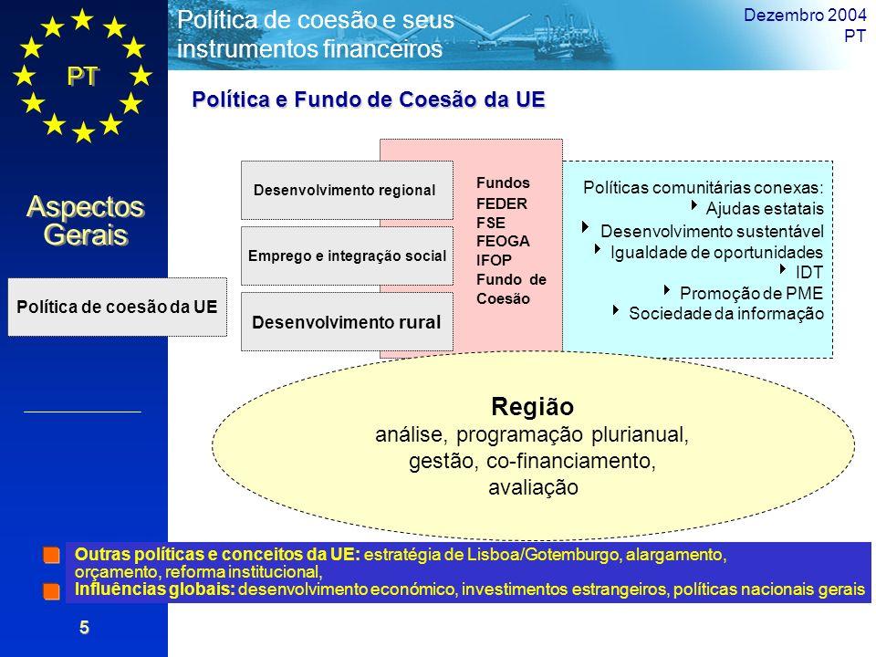 Fundos Região Política e Fundo de Coesão da UE