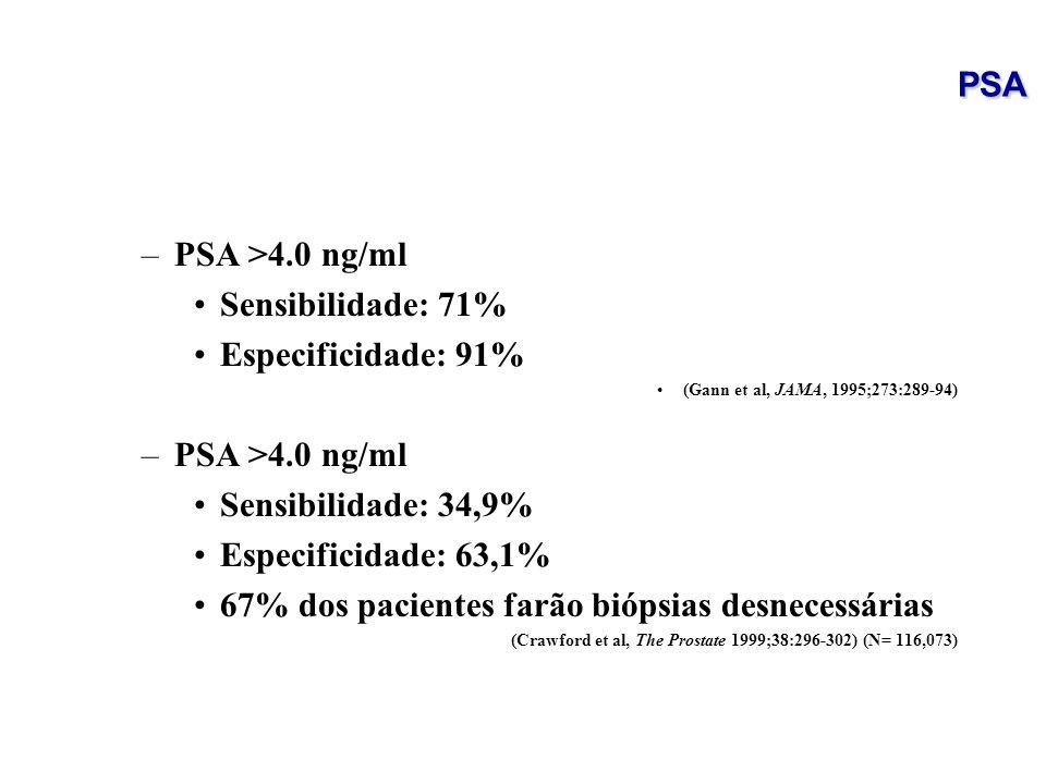 67% dos pacientes farão biópsias desnecessárias
