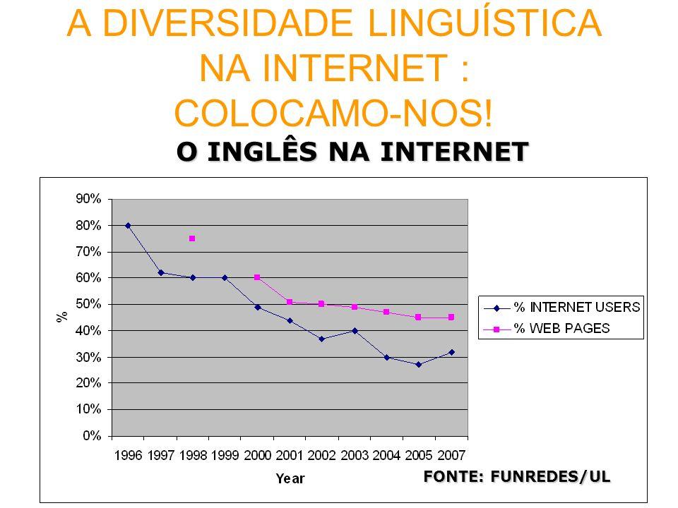 A DIVERSIDADE LINGUÍSTICA NA INTERNET : COLOCAMO-NOS!