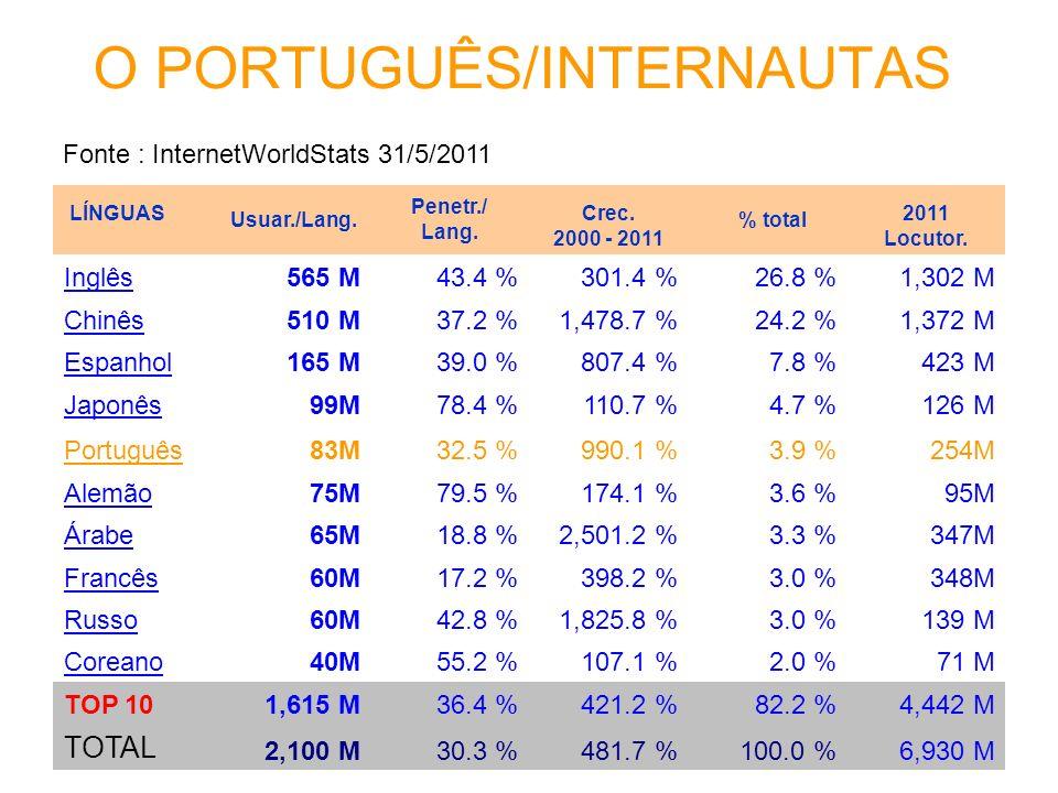 O PORTUGUÊS/INTERNAUTAS