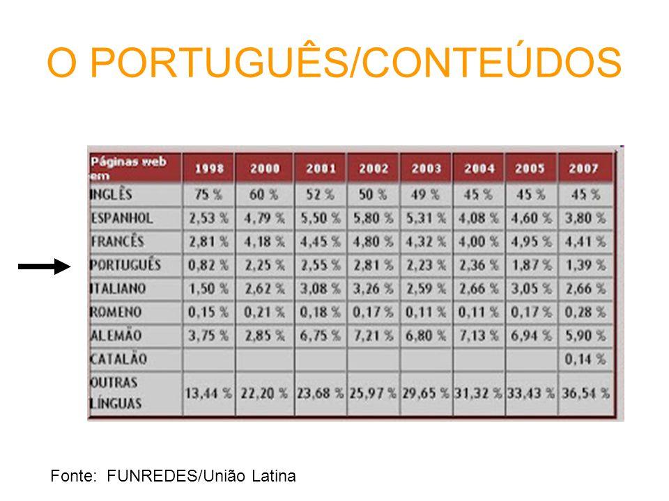 O PORTUGUÊS/CONTEÚDOS