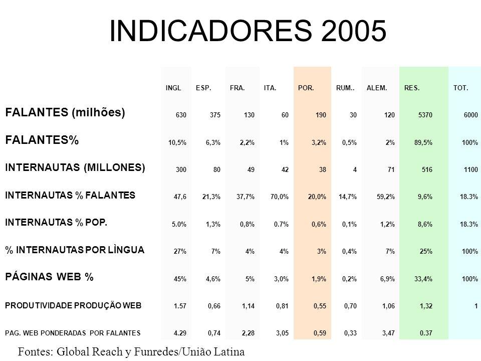 INDICADORES 2005 FALANTES (milhões) FALANTES%