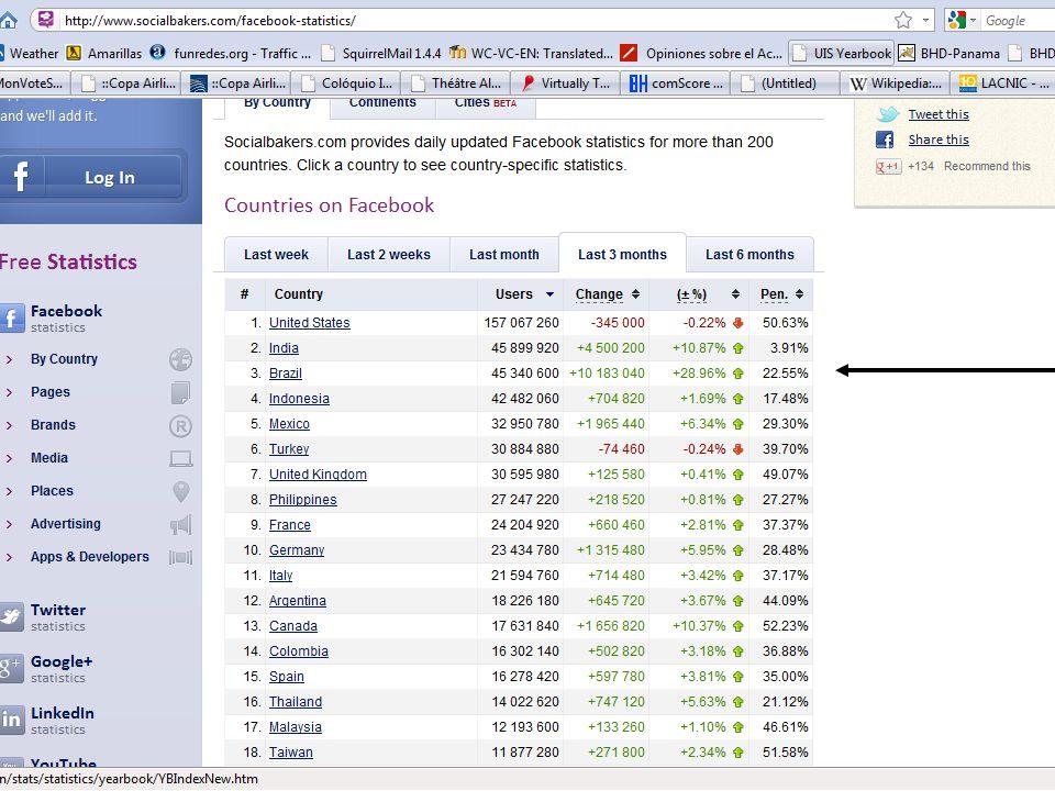 EL PORTUGUÉS EN EL WEB 2.0 FACEBOOK