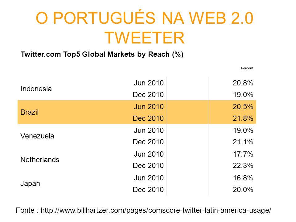 O PORTUGUÉS NA WEB 2.0 TWEETER
