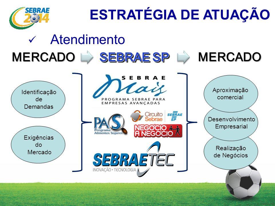 ESTRATÉGIA DE ATUAÇÃO Atendimento MERCADO SEBRAE SP